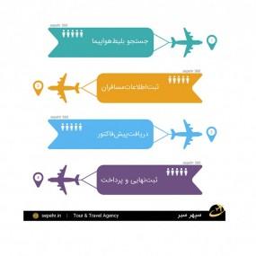 راهنمای گام به گام خرید بلیط هواپیما از سپهر360